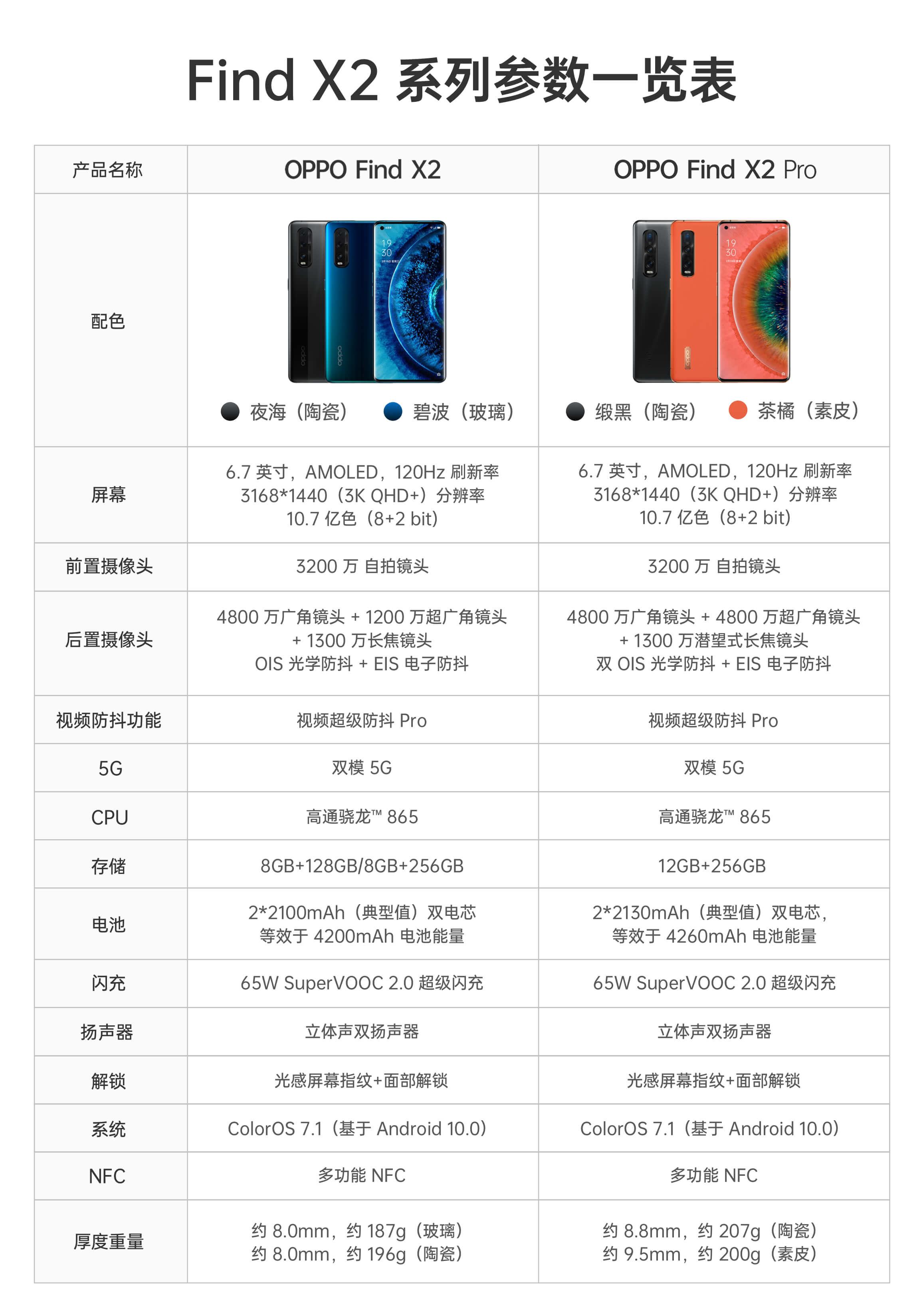 OPPO FIND X2 系列正式登陆马来西亚,120Hz + 3K 超感显示屏售价 RM3999 起 5